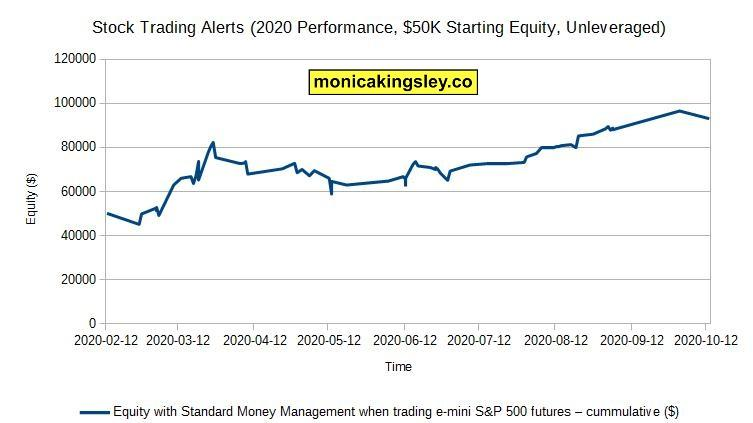 Stock trading performance using standard money management in 2020