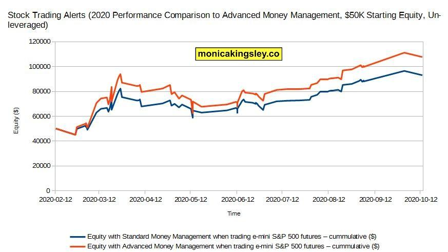 Stock trading performance using advanced money management in 2020