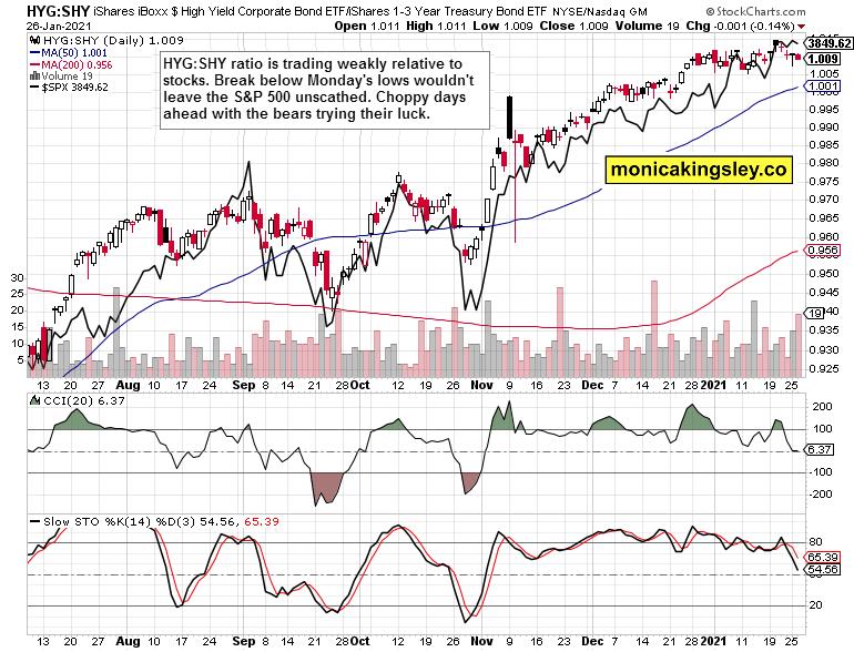 HYG:SHY vs S&P 500