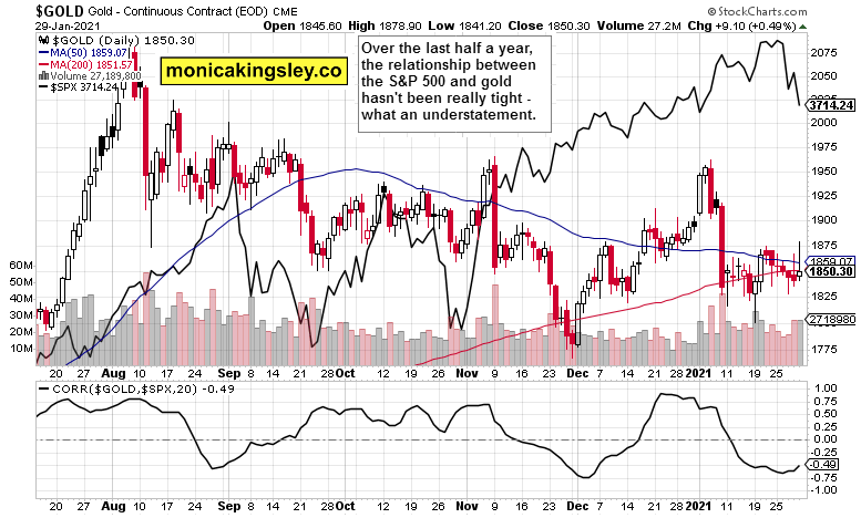 gold and stocks correlation