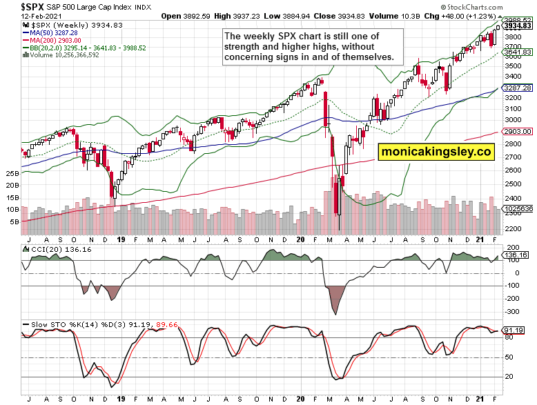 S&P 500 weekly