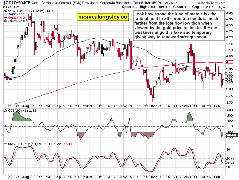 gold to corporate bonds