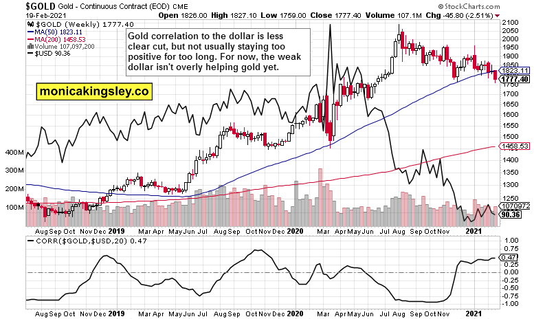 gold and dollar - correlation, weekly