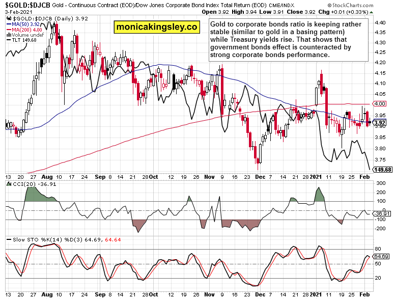 gold and corporate bonds