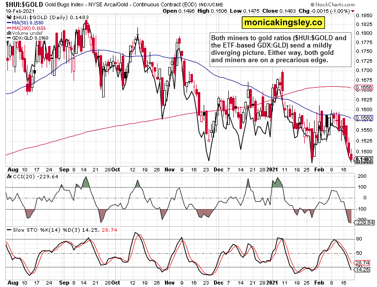 miner to gold - with GDX:GLD