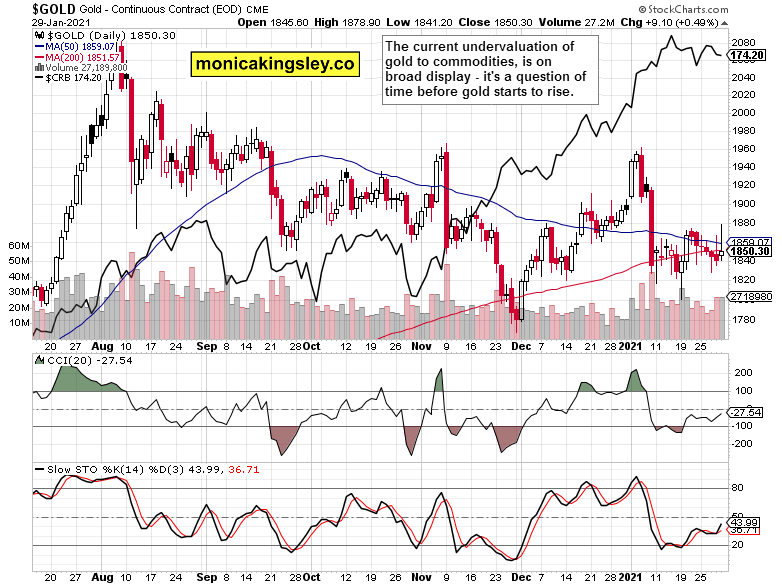 gold and commodities