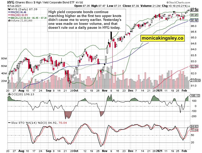 hiugh yield corporate bonds
