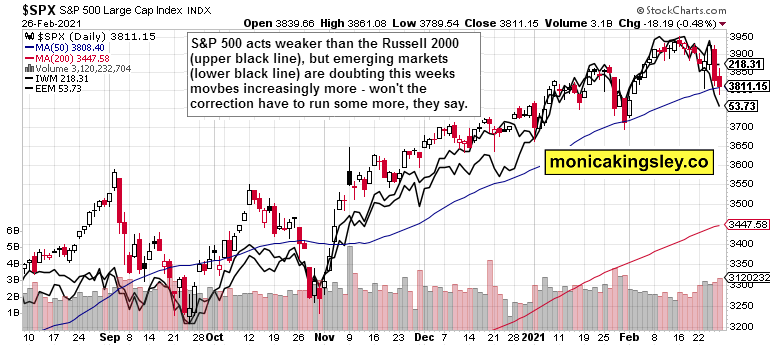 S&P 500, IWM and EEM