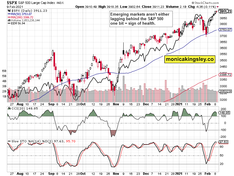 S&P 500 and emerging markets