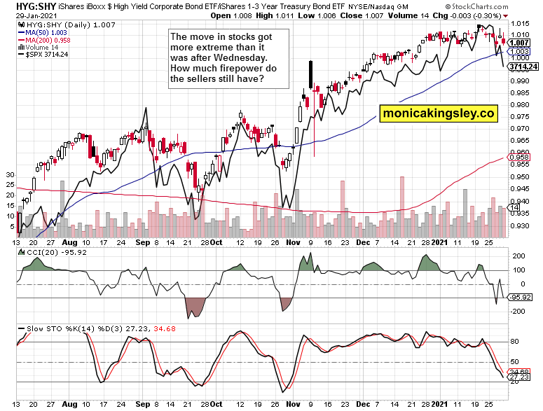 HYG:SHY and overlaid S&P 500