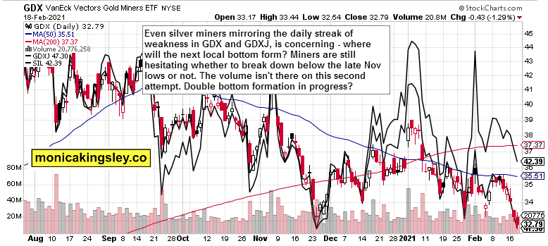 GDX, GDXJ and SIL