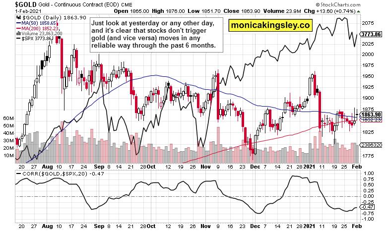 gold and stocks correlation