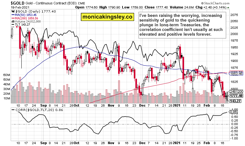 gold and Treasury yields with correlation