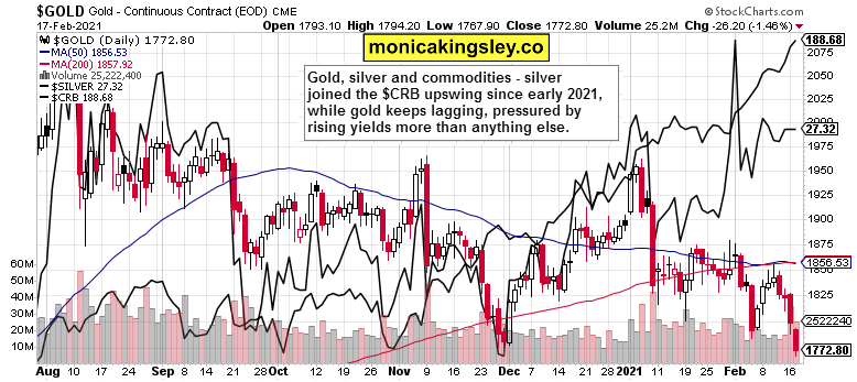 gold, silver and commodities
