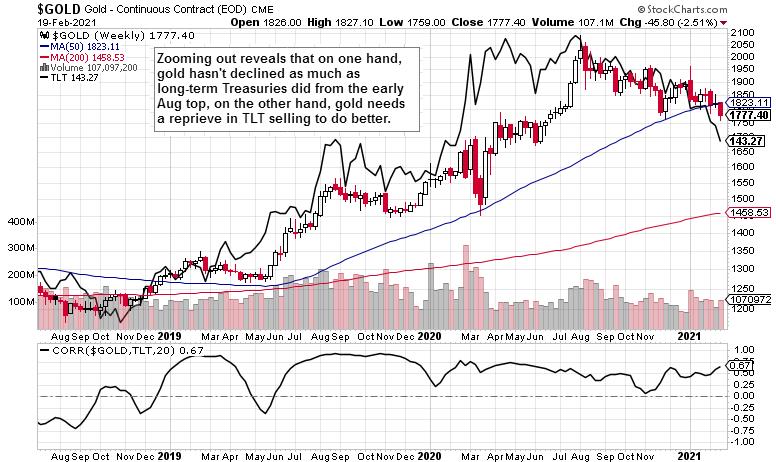gold and Treasury yields - correlation, weekly