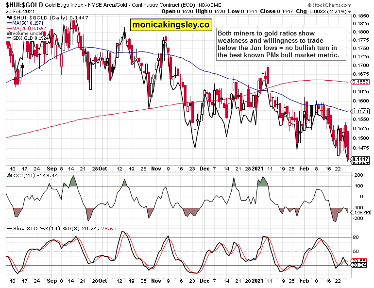 miners to gold - with GDX:GLD