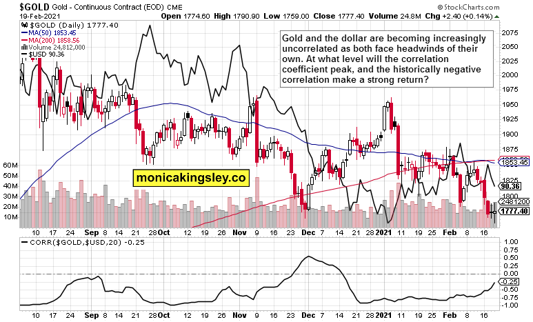 gold and dollar with correlation