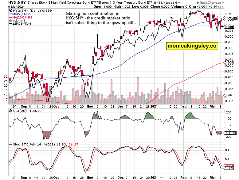 HYG:SHY vs stocks