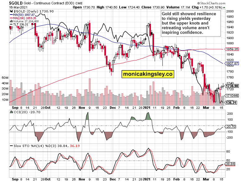 gold and long-dated Treasuries