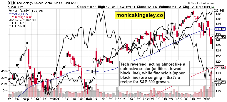 technology, financials and utilities