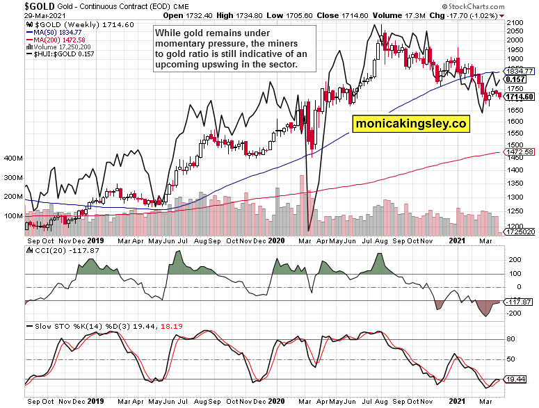 gold and miners to gold weekly