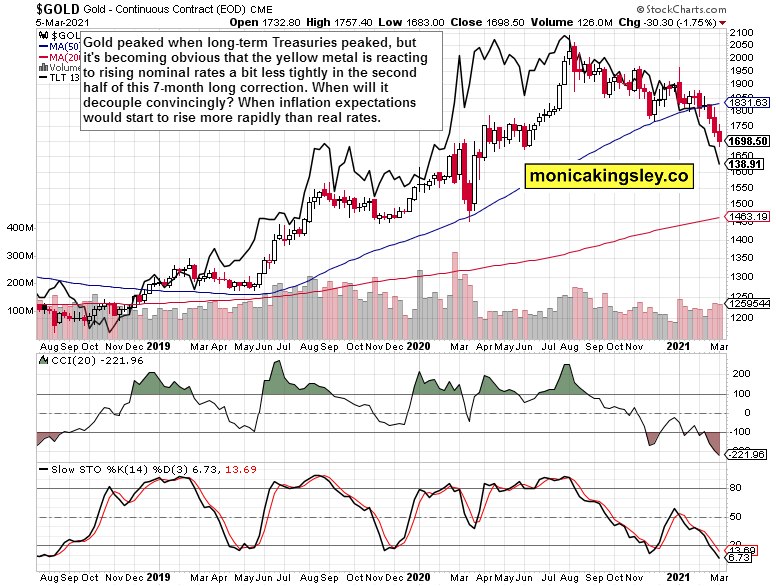 gold and Treasury yields weekly