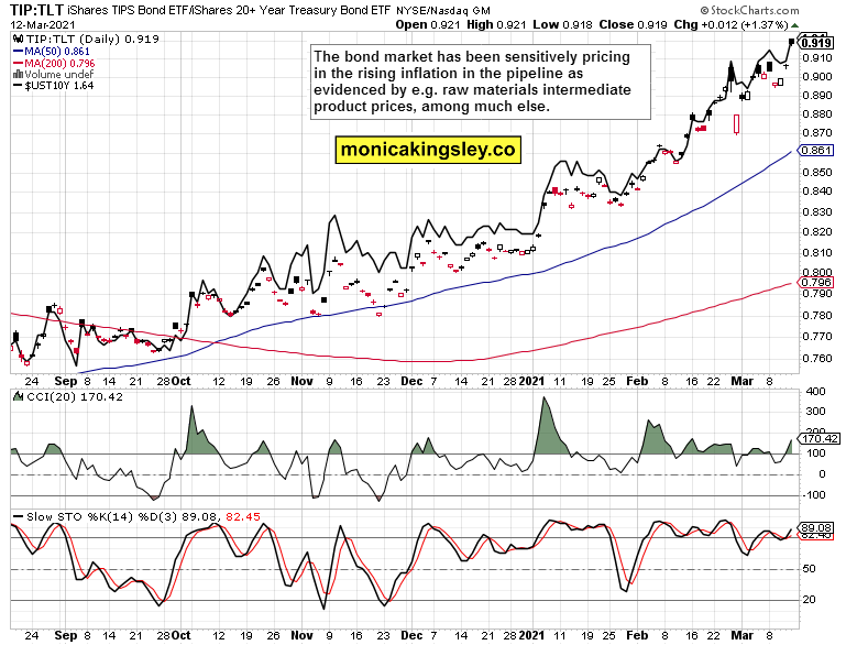 inflation expectations and long-dated Treasuries