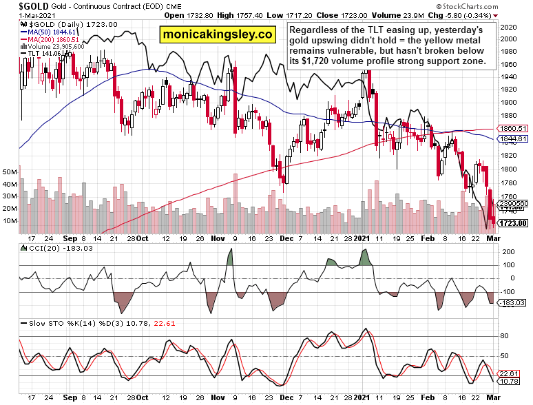 gold and Treasury yields