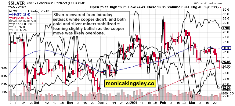 silver, copper and miners