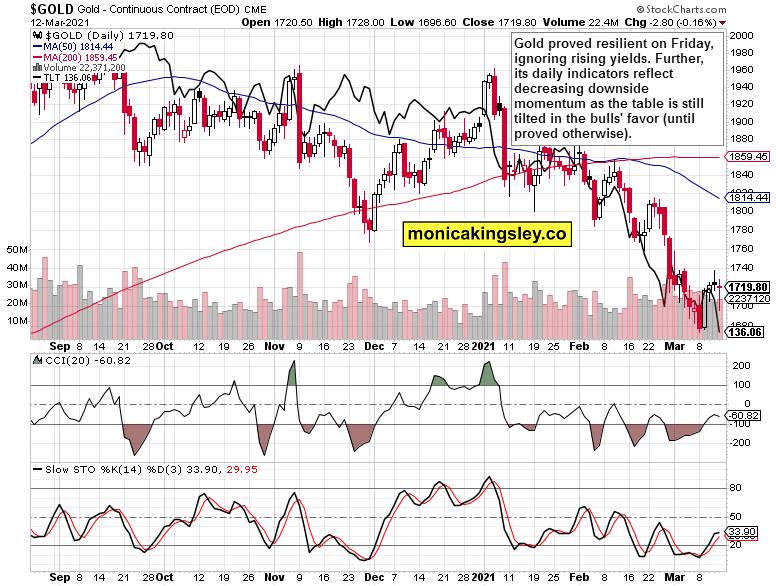 gold and long-term Treasuries