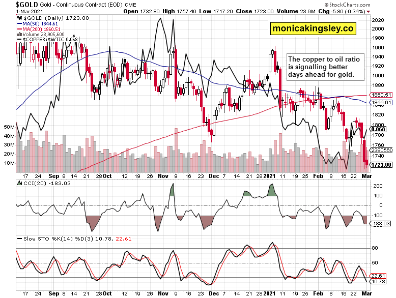 gold and copper to oil ratio