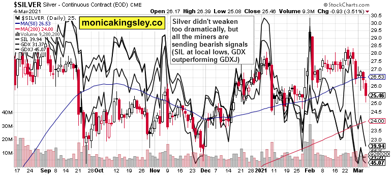 silver, SIL, GDXJ and GDX