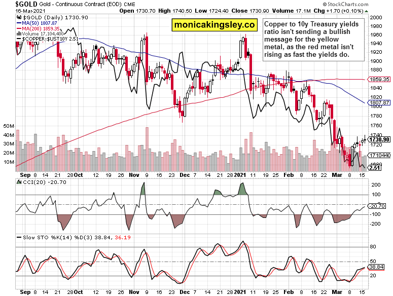 gold and copper to yields ratio