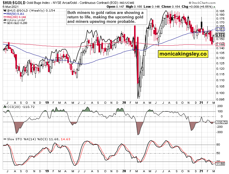 miners to gold with GDX:GLD weekly