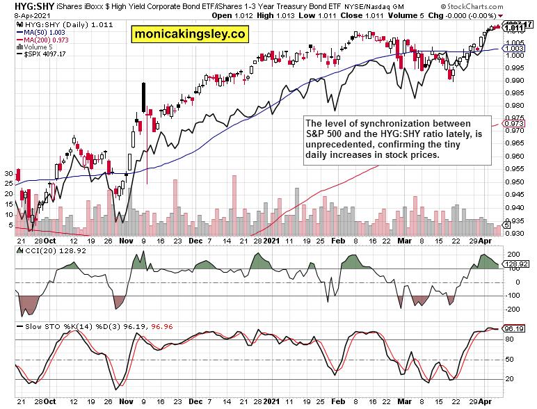 HYG:SHY to stocks