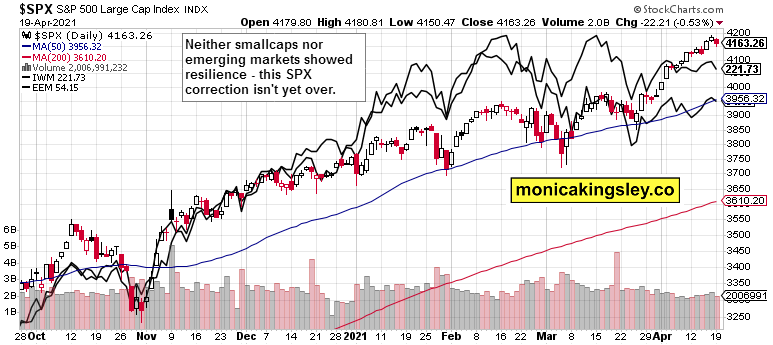 S&P 500, smallcaps and emerging markets