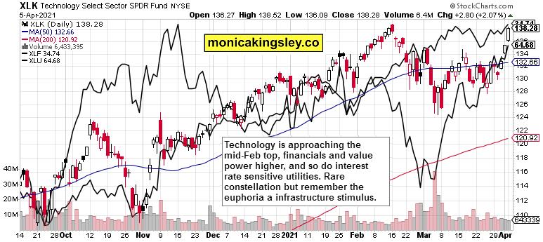 tech, financials and utilities