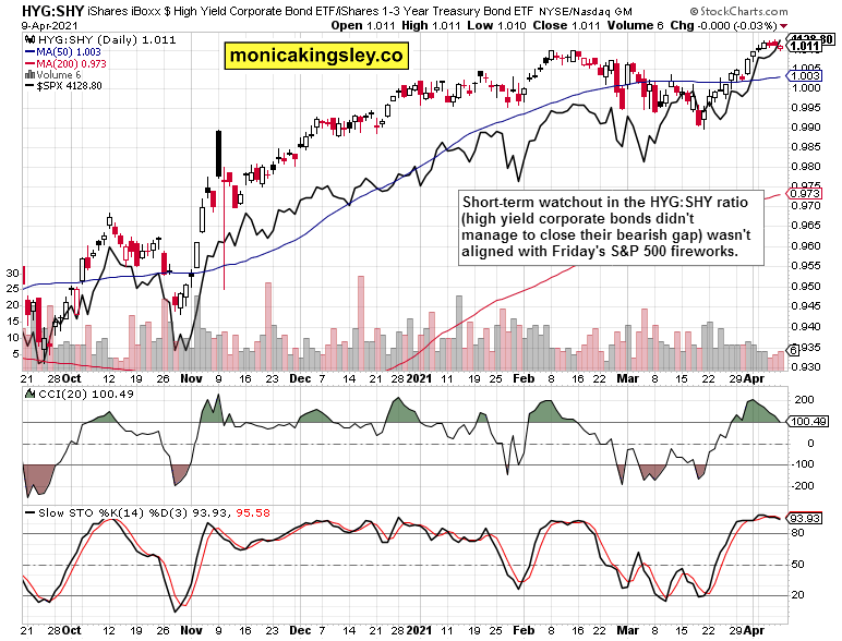 HYG:SHY to stocks