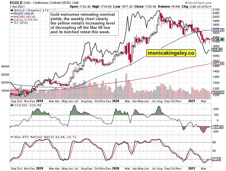 gold and Treasuries weekly