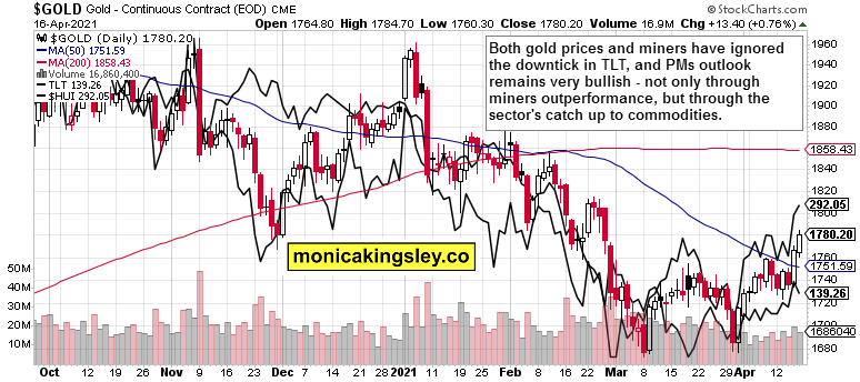 gold, miners and long-dated Treasuries