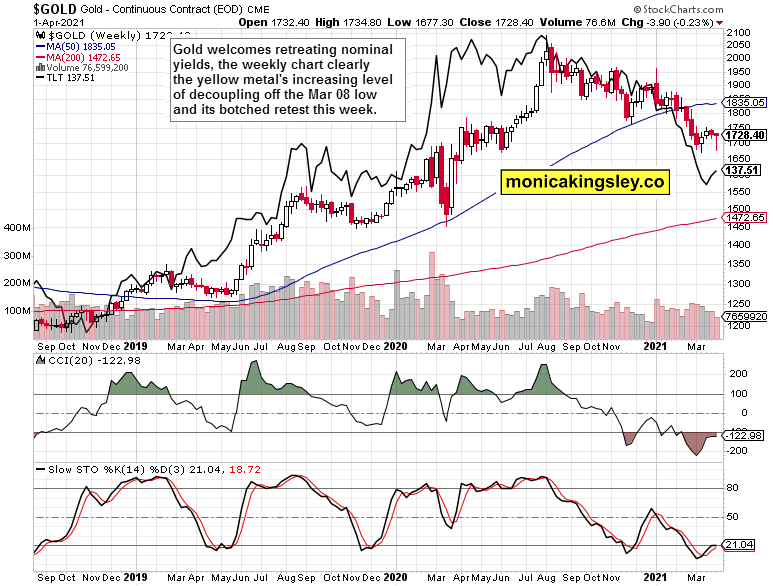 gold and long-dated Treasuries weekly