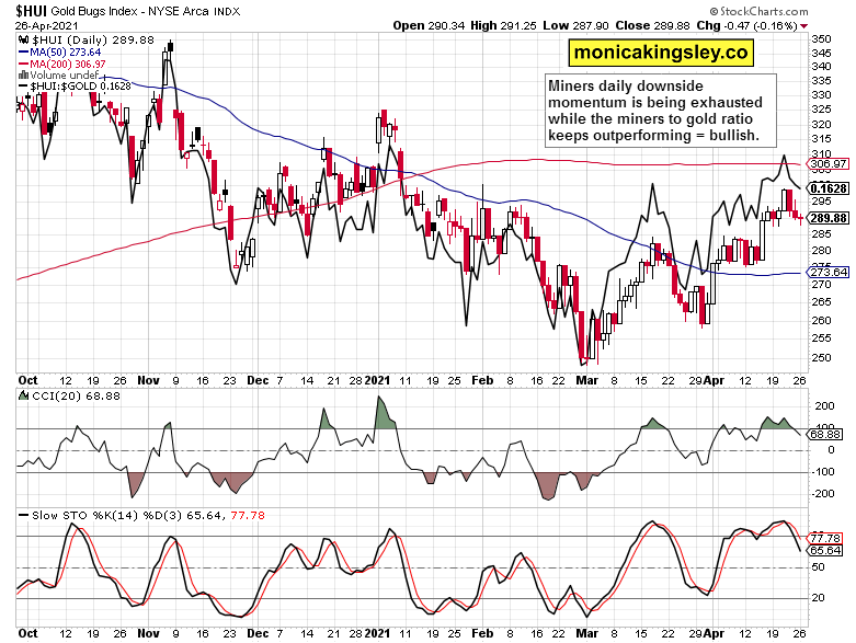 miners and miners to gold ratio