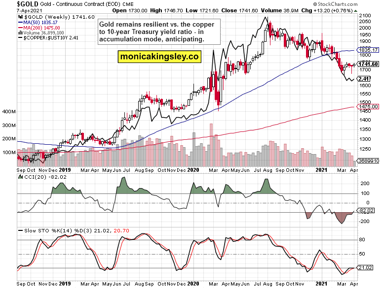 gold and copper to yields ratio weekly