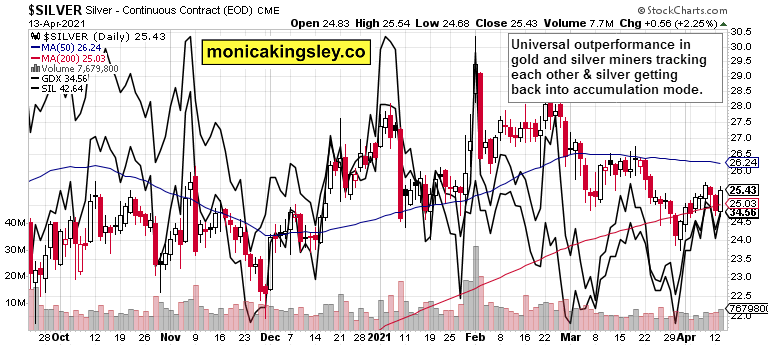 silver, silver miners and gold miners