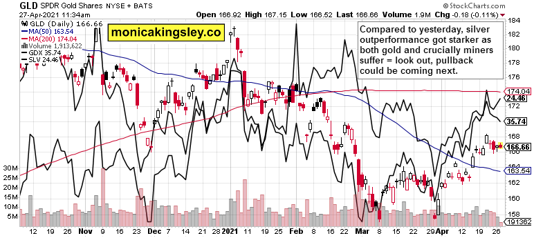 GLD, GDX and SLV