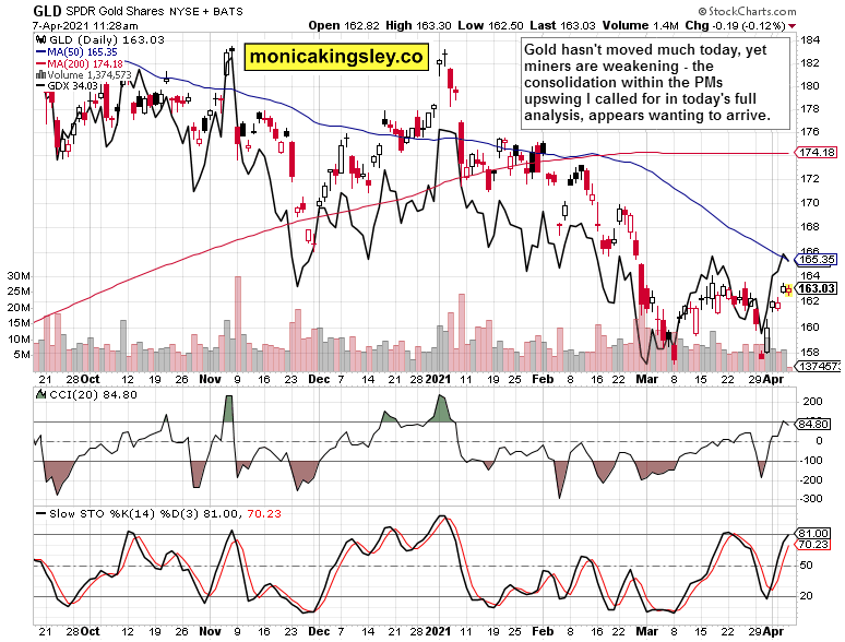 GLD and GDX