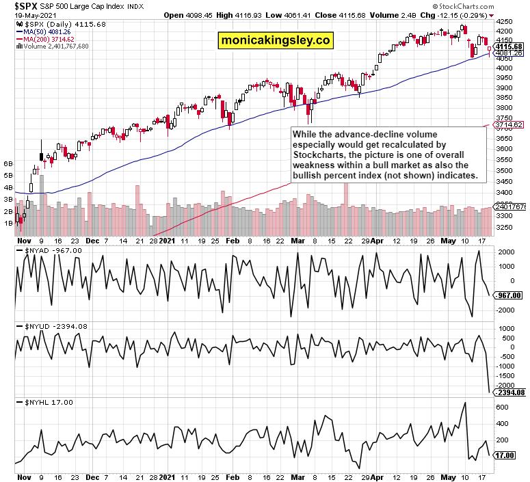 S&P 500 market breadth