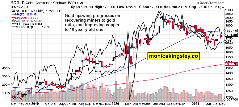 gold, miners to gold, and copper to long-dated Treasuries