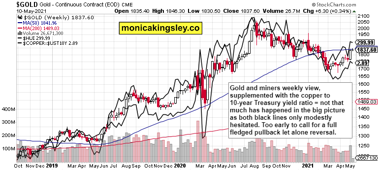 gold, miners and copper to 10-year Treasuries yield