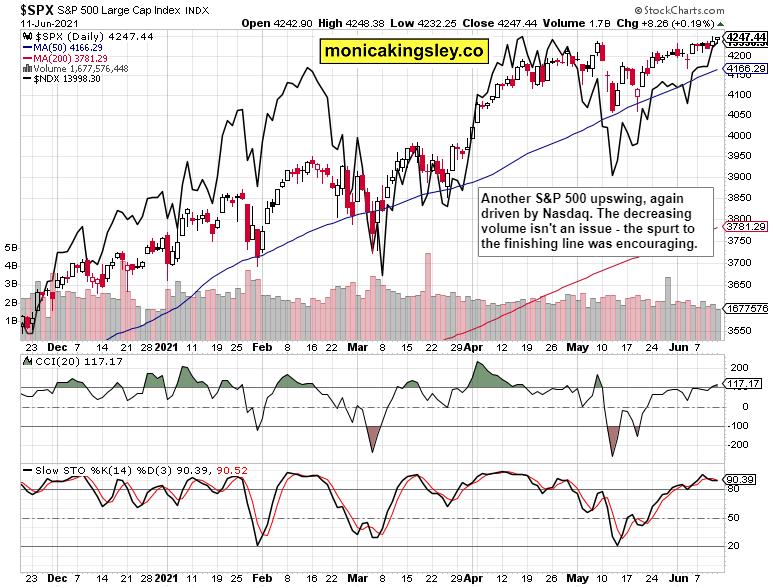 S&P 500 and Nasdaq 100